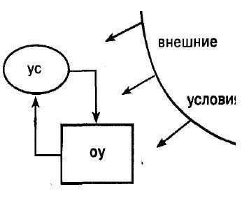 Глава 17. Психічні процеси як структурні елементи управління психічною діяльністю